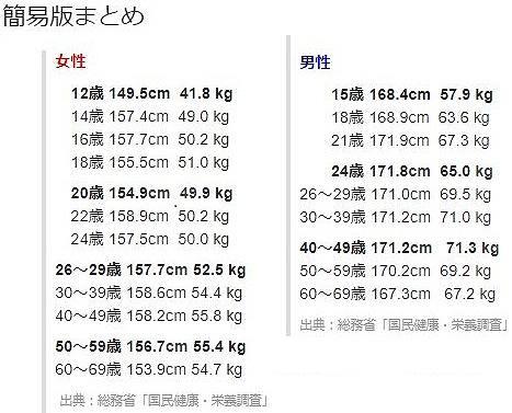 平均身長・平均体重【女性・大人】
