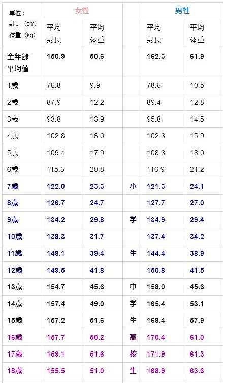 平均身長・平均体重【中学生・高校生】