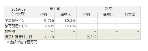 f:id:kamomenotoushi:20200215014418p:plain