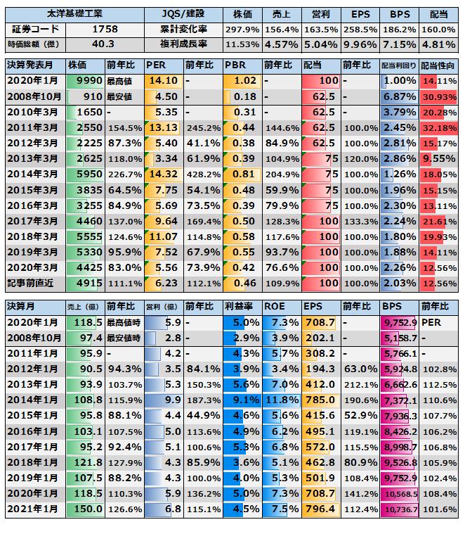 基礎 太 工業 洋 株主プロ 【