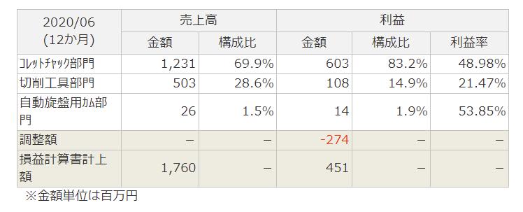 f:id:kamomenotoushi:20210403144244p:plain