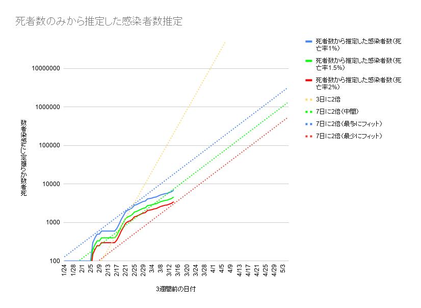f:id:kamosawa:20200405131750p:plain