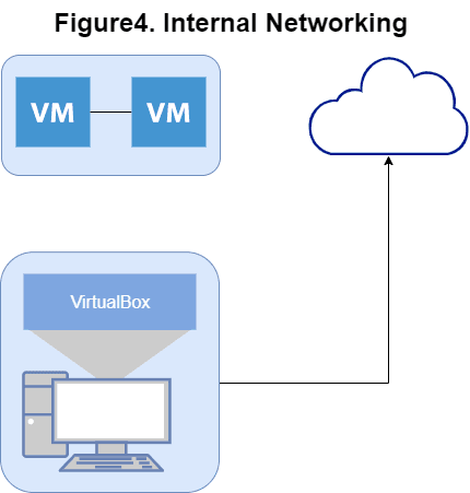 Internal Networking