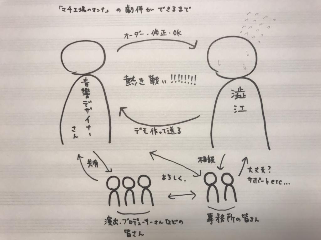 f:id:kana_shibue:20171216014805j:plain