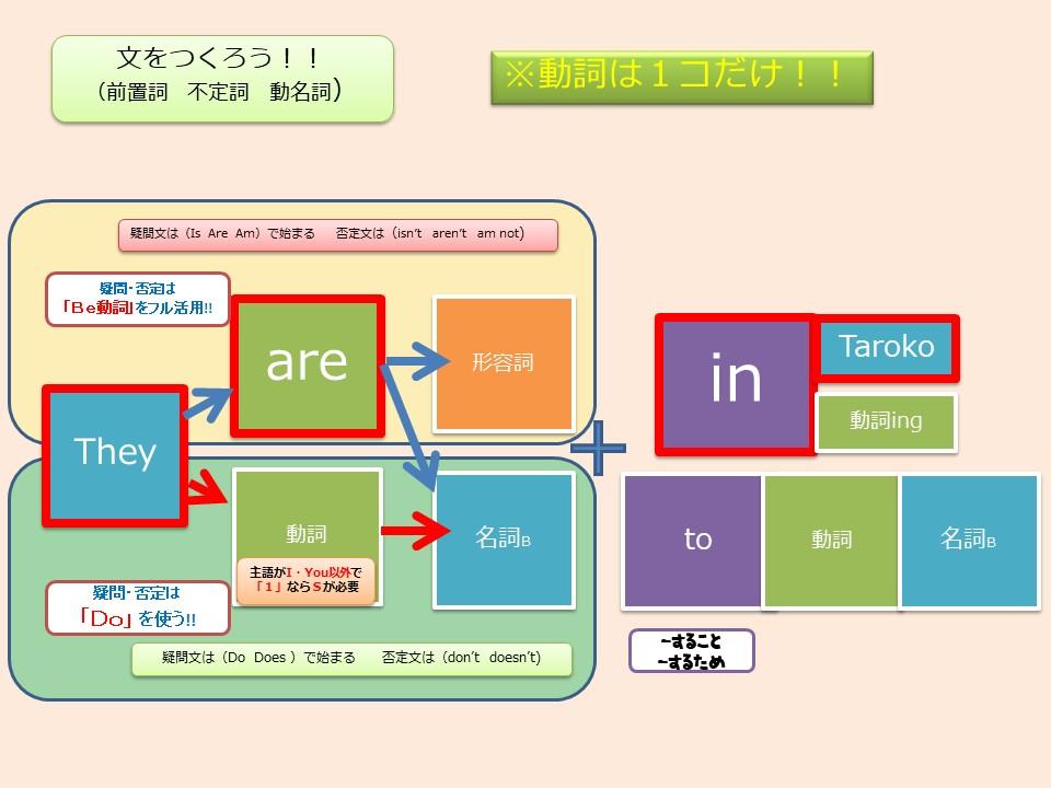 f:id:kanaeruEnglish:20201011211712j:plain