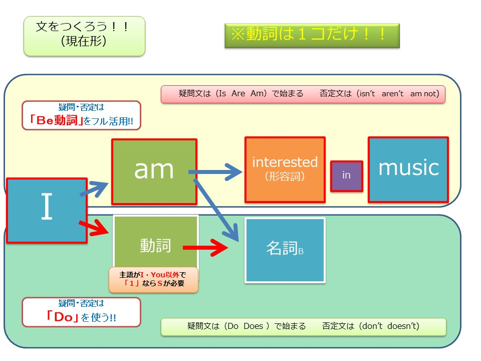 f:id:kanaeruEnglish:20210131200142j:plain