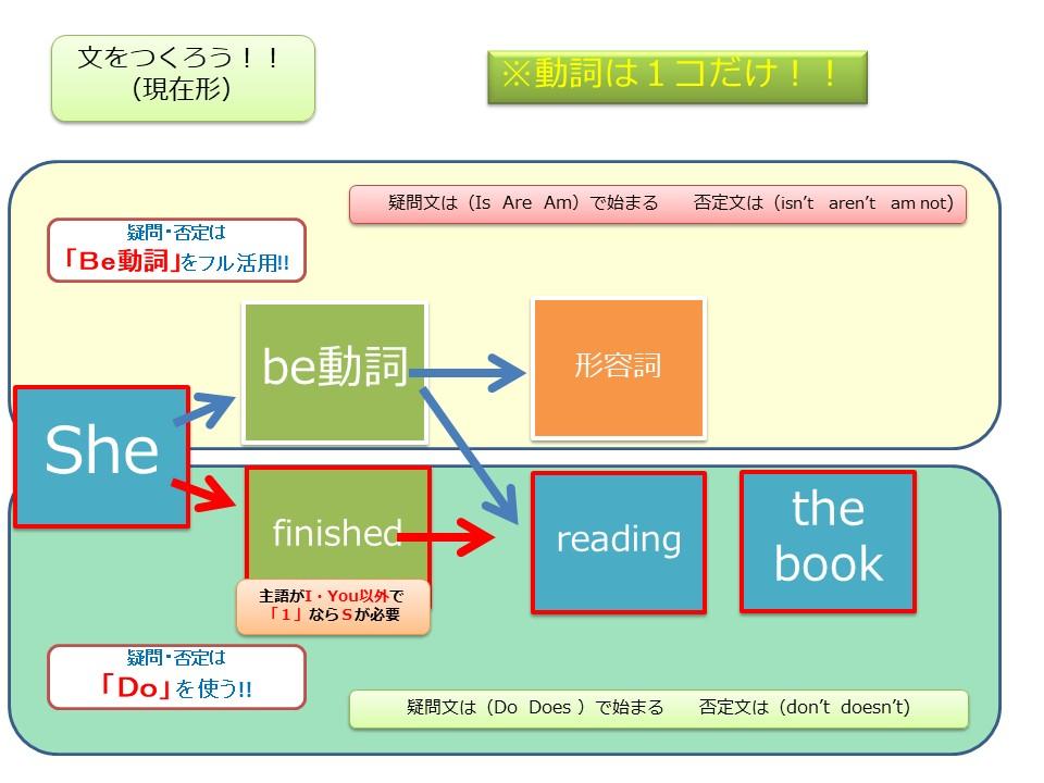 f:id:kanaeruEnglish:20210201005427j:plain