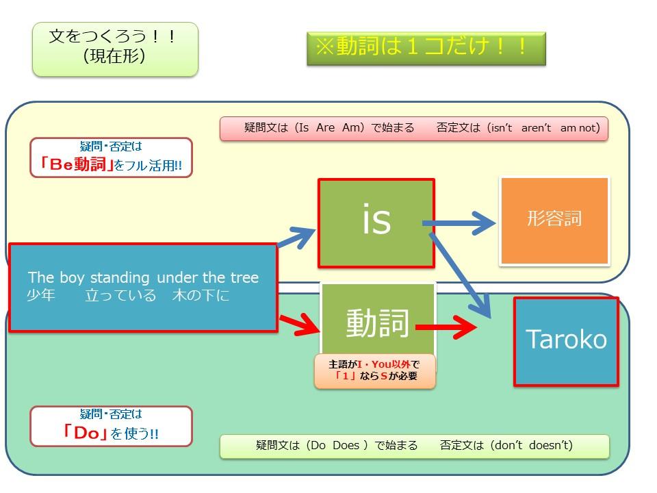 f:id:kanaeruEnglish:20210201160929j:plain
