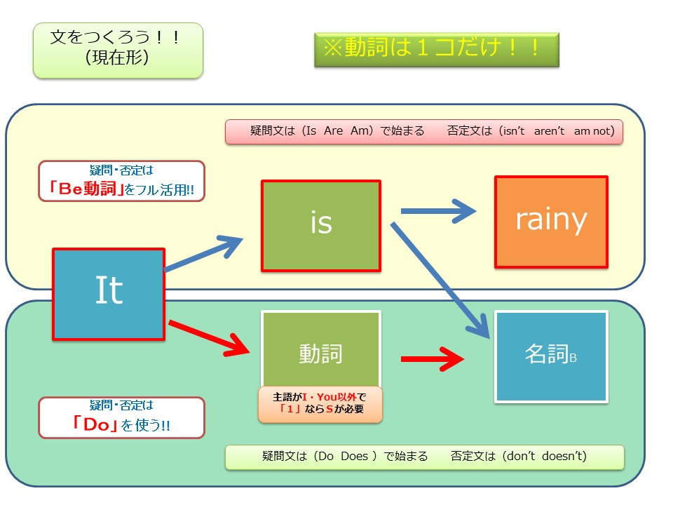 f:id:kanaeruEnglish:20210201231510j:plain