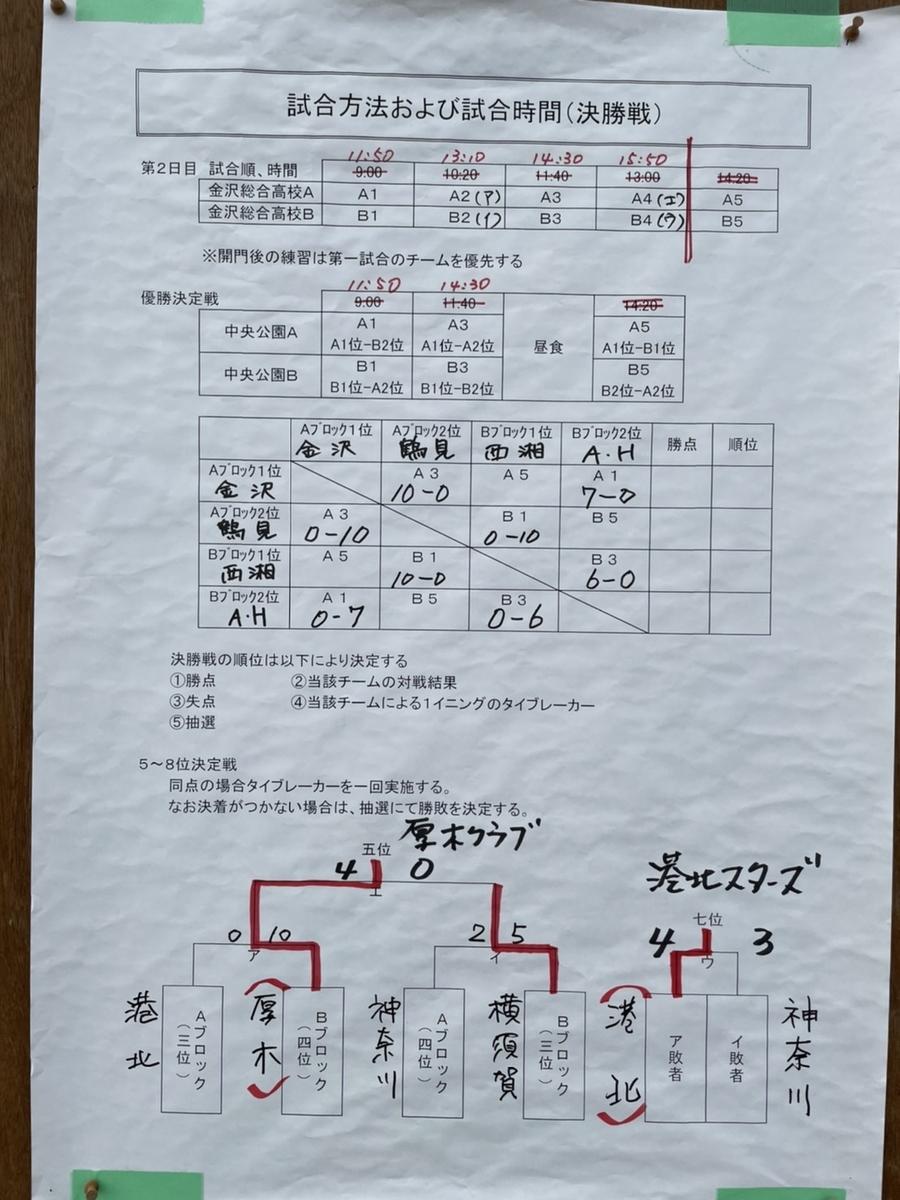 f:id:kanazawa-soft:20210613192516j:plain