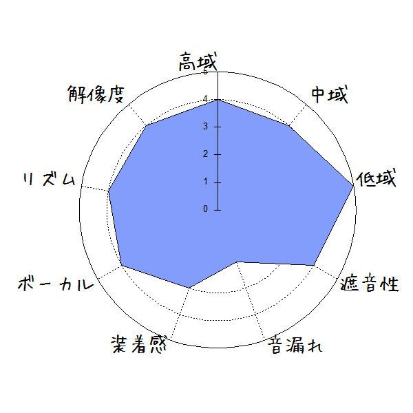 COOAU C001