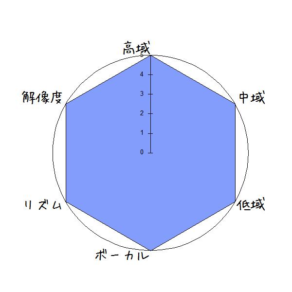 DENON Envaya DSB250BT