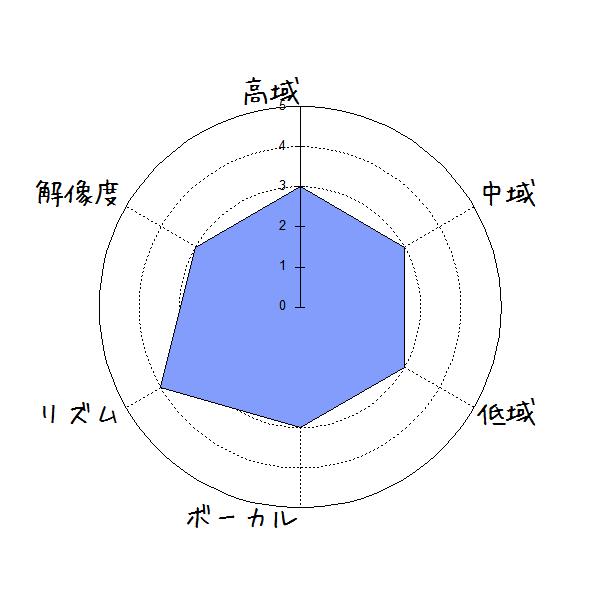 OJA K-116(SC211)