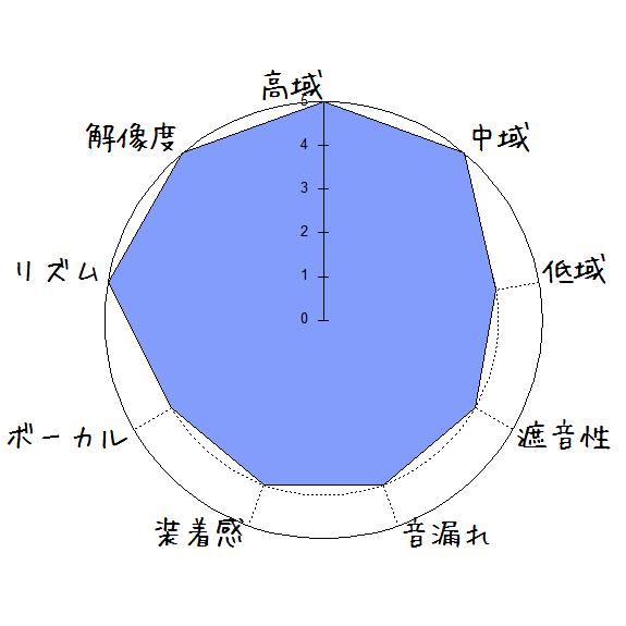 Artio CR-V1