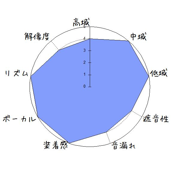ONKYO SN-1