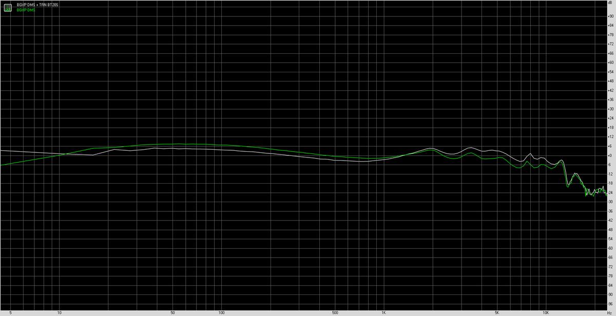 BGVP DMSでの比較