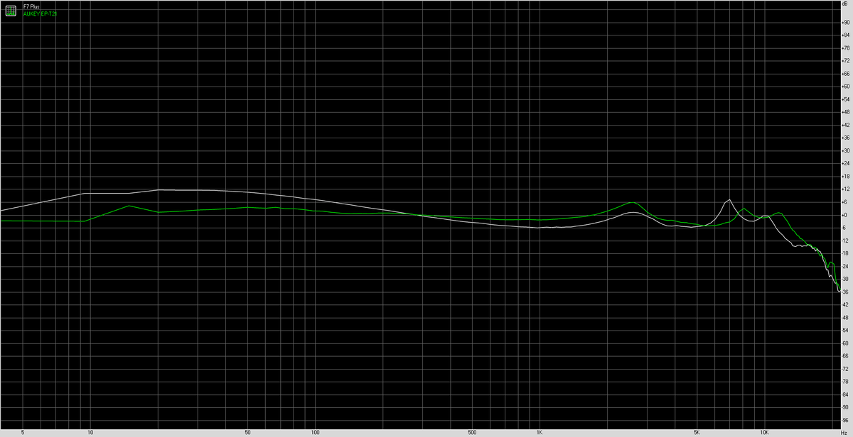 Zagzog F7 Plus vs AUKEY EP-T21