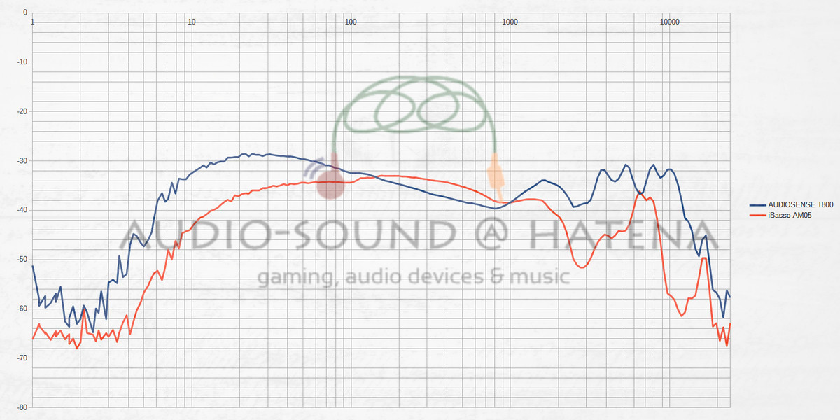 AUDIOSENSE T800 vs iBasso AM05