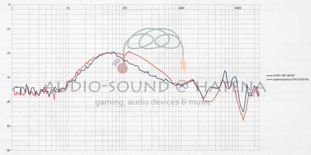 SONY WF-XB700 vs audio-technica ATH-CKS5TW