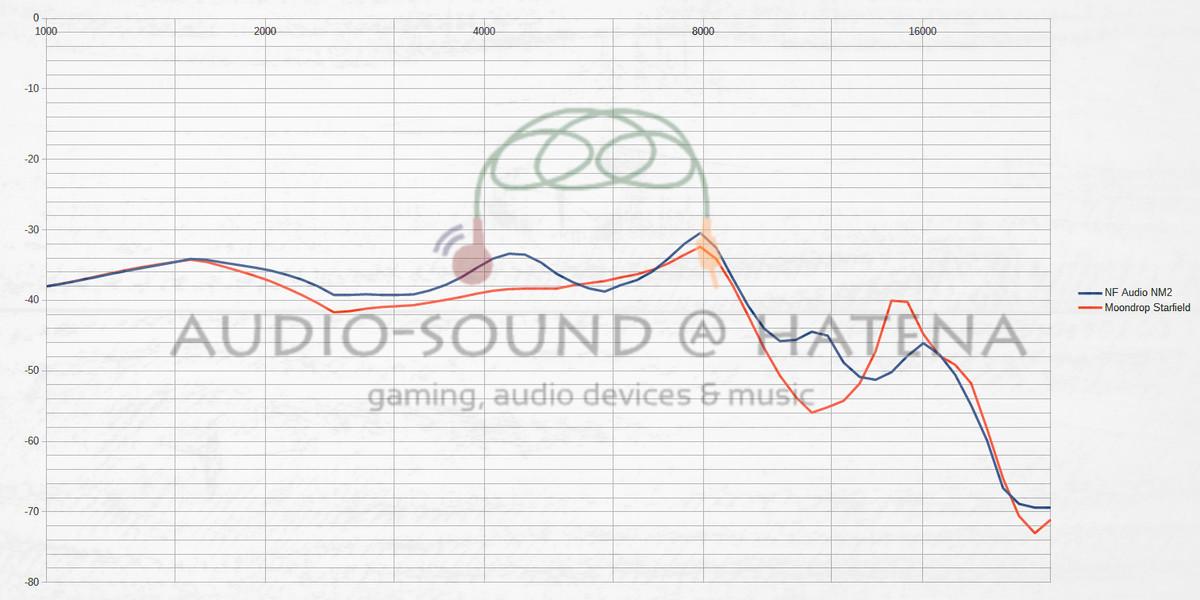 NF Audio NM2 vs Moondrop Starfield