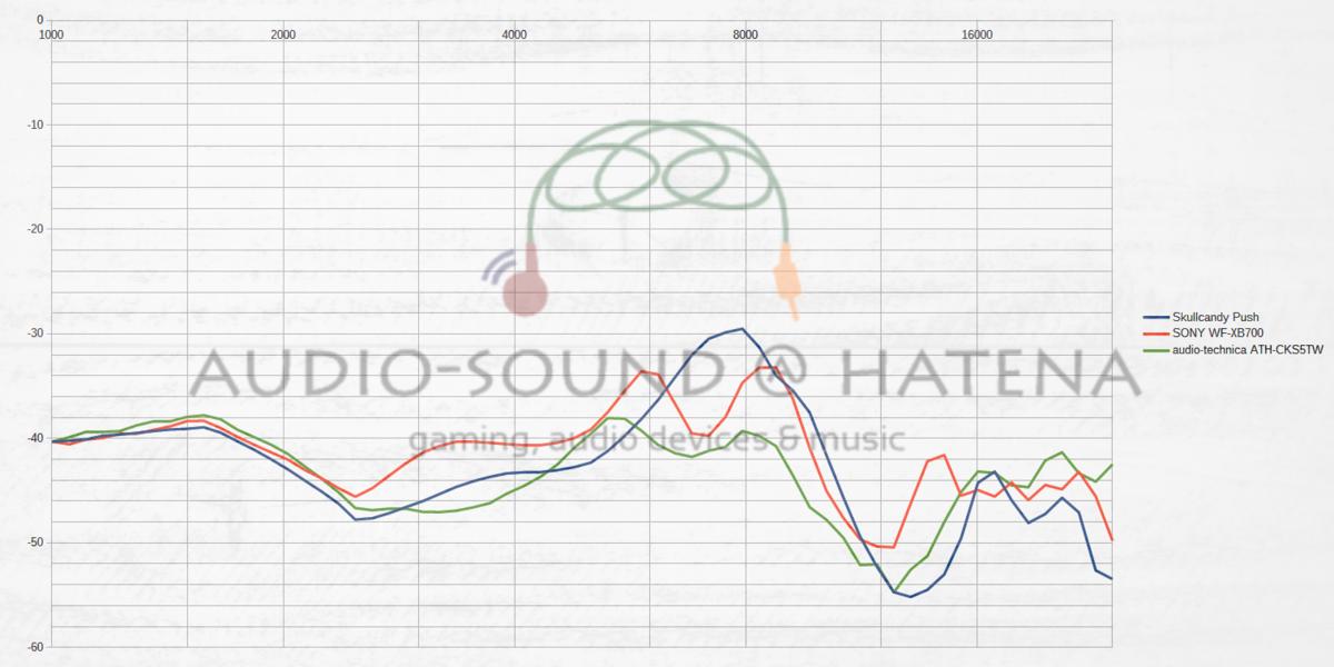 Skullcandy Push/SONY WF-XB700/audio-technica ATH-CKS5TW