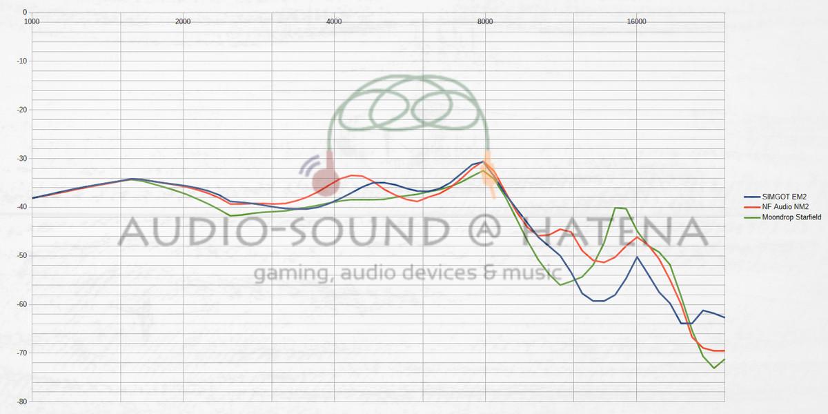SIMGOT EM2 vs Moondrop Starfield vs NF Audio NM2