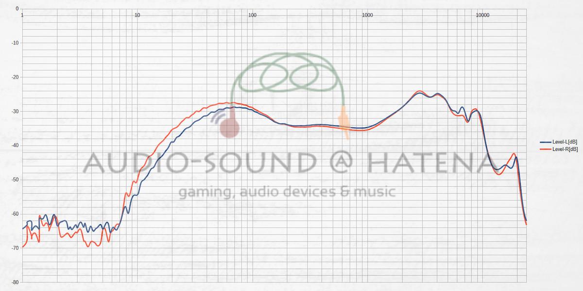 SoundPEATS Truengine 3SE