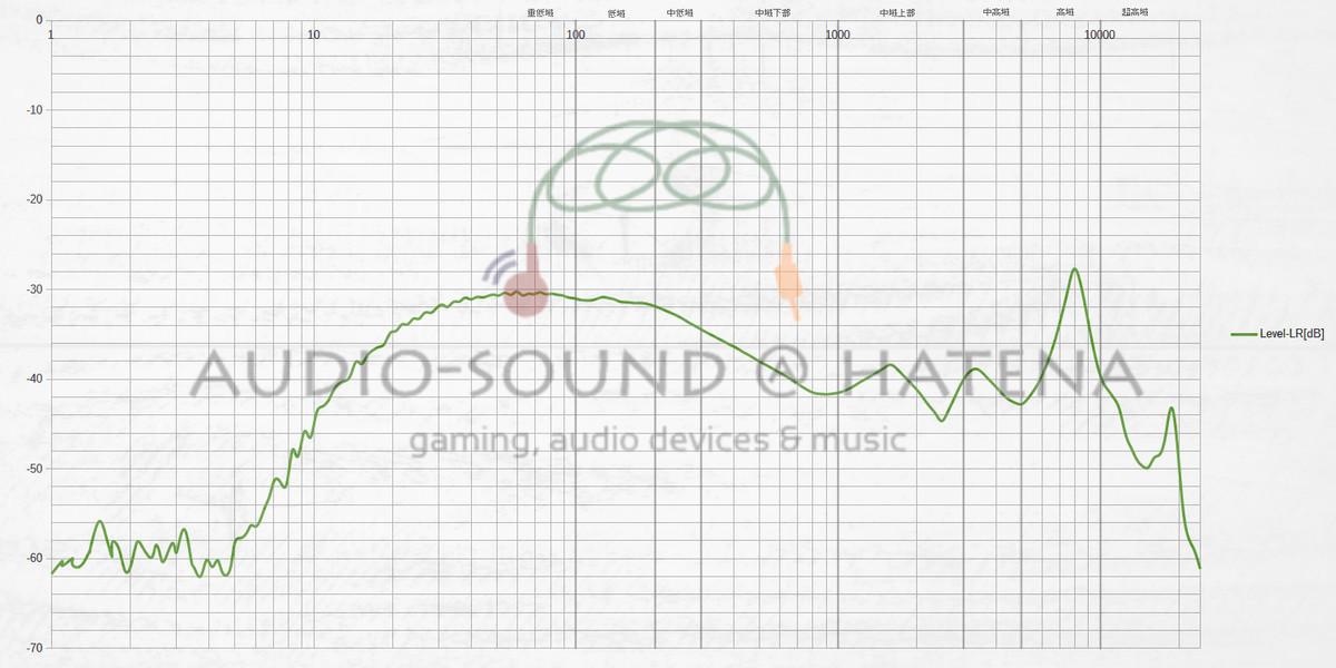 SoundPEATS TrueShift2