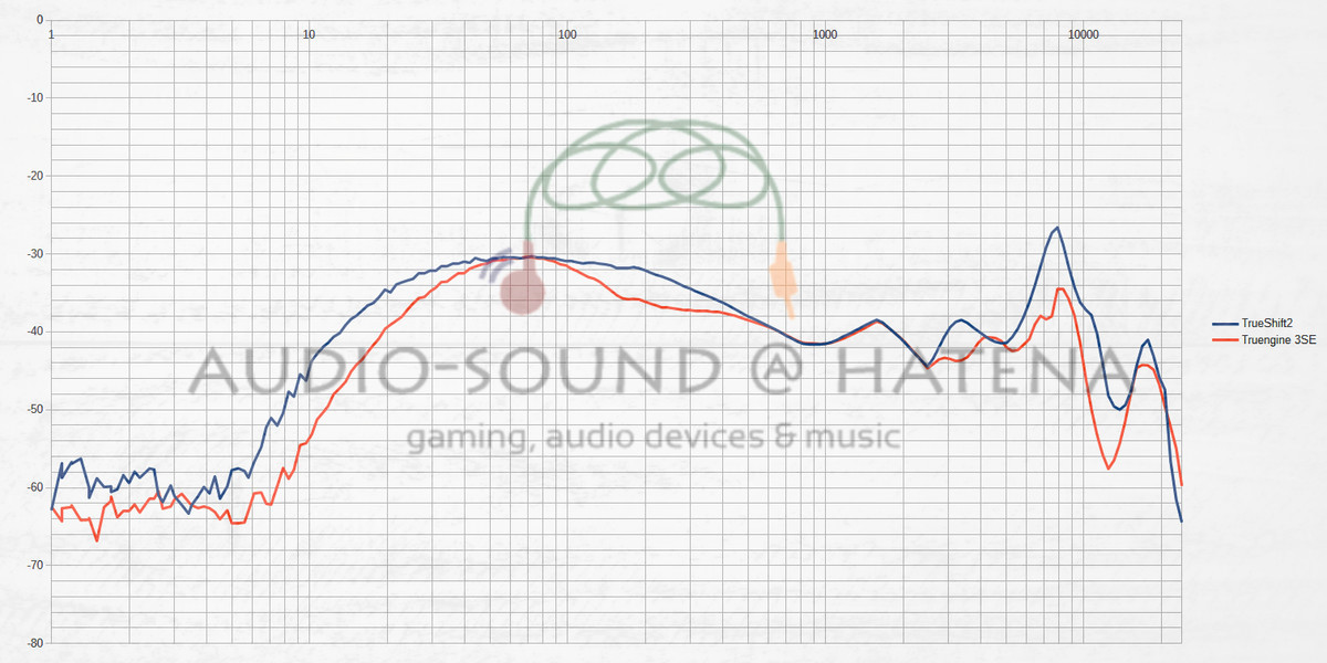 SoundPEATS TrueShift2 vs SoundPEATS Truengine 3SE