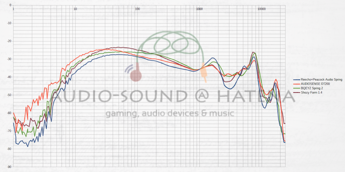 Reecho×Peacock Audio Spring/AUDIOSENSE DT200/BQEYZ Spring 2/Shozy Form 1.4