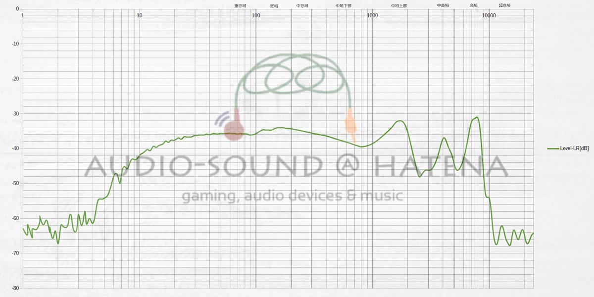 DUNU Studio SA3