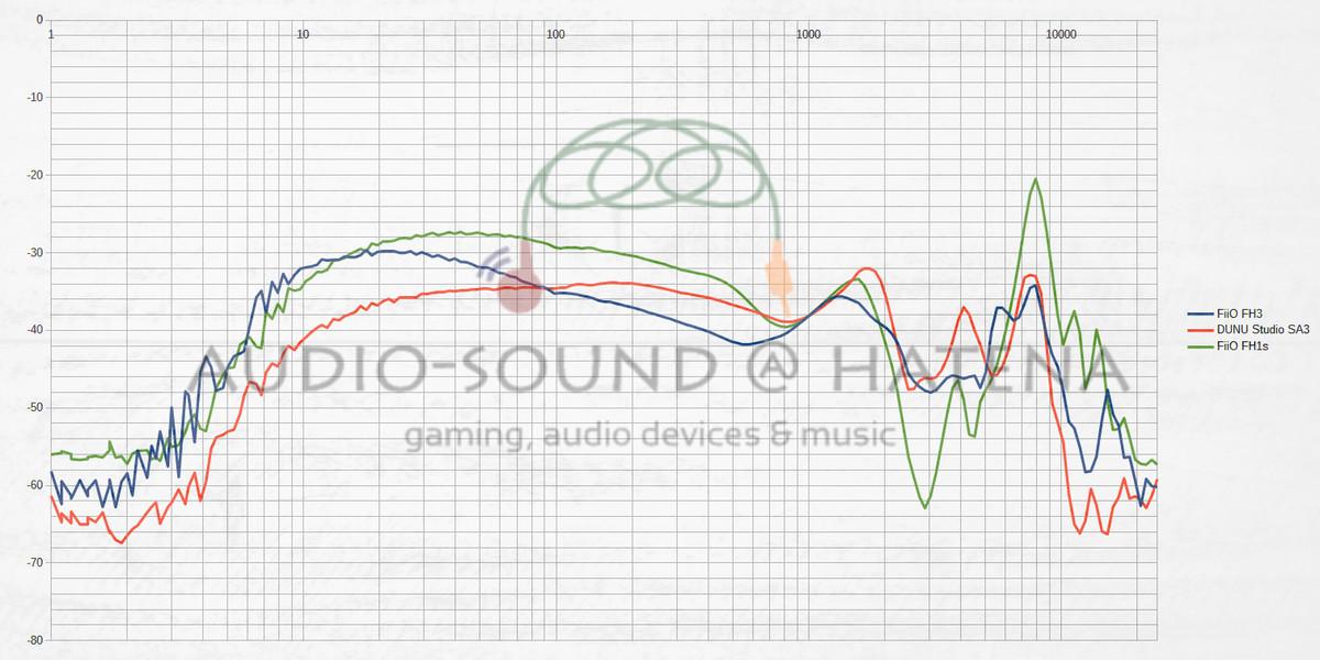 FiiO FH3 vs DUNU Studio SA3 vs FiiO FH1s