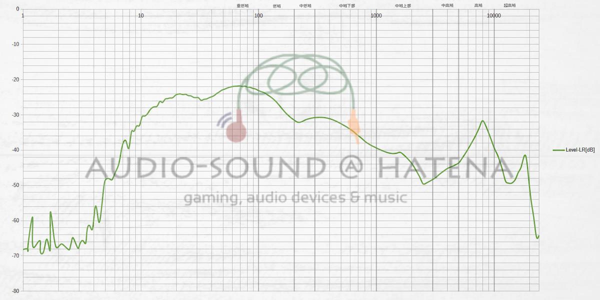 AKIKI A3の周波数特性(自由音場補正済み)
