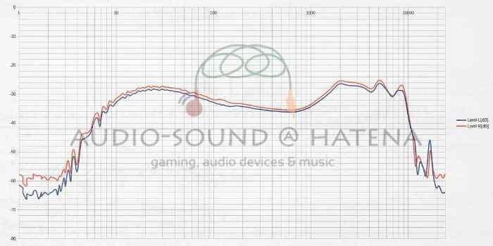Tri Audio Starsea