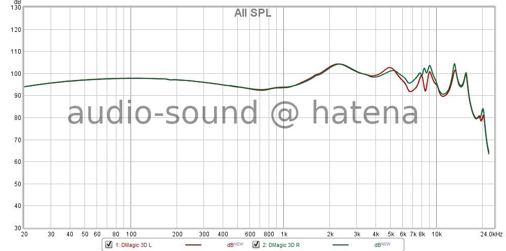 qdc Dmagic 3D Frequency Response
