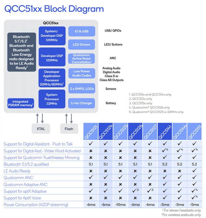 QCC5151