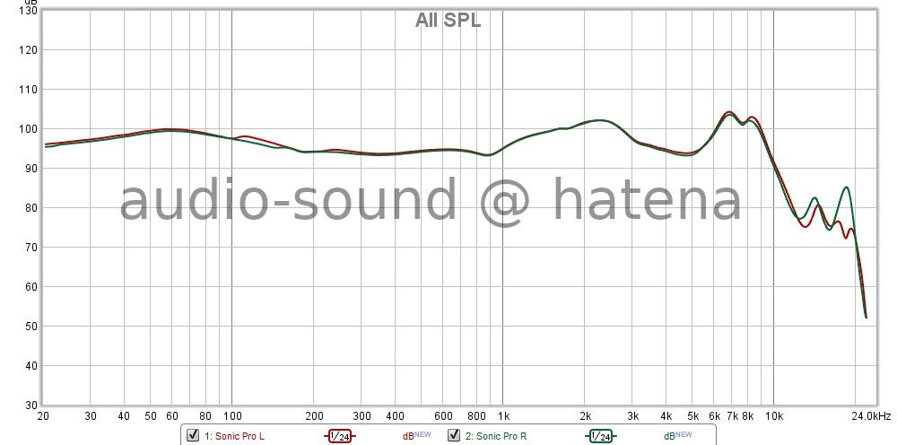 SoundPEATS Sonic Pro Frequency Response (RAW)
