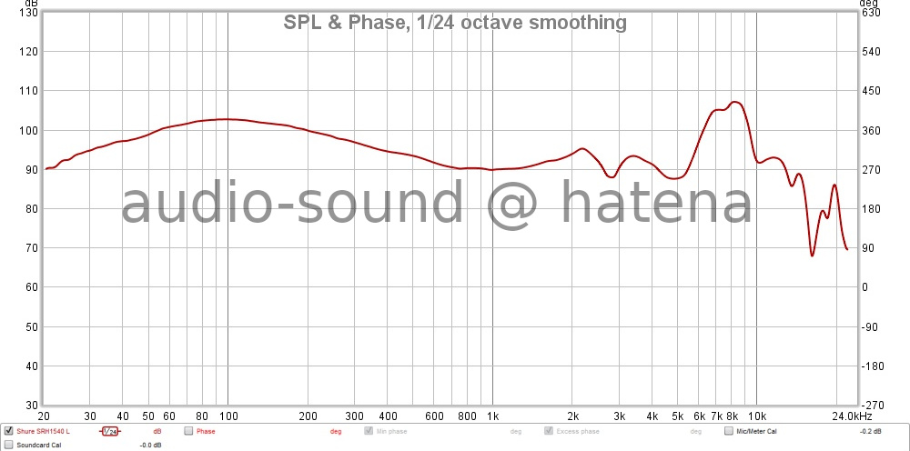 SHURE SRH1540 Frequency Response