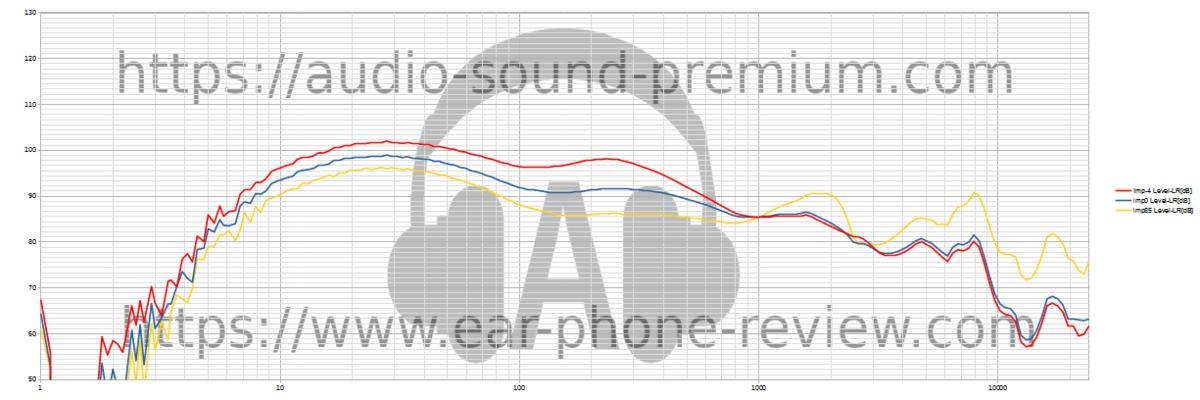 Audiosense DT600の制動特性(自由音場補正済み)