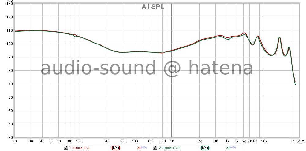 UGREEN Hitune X5 Frequency Response (RAW)