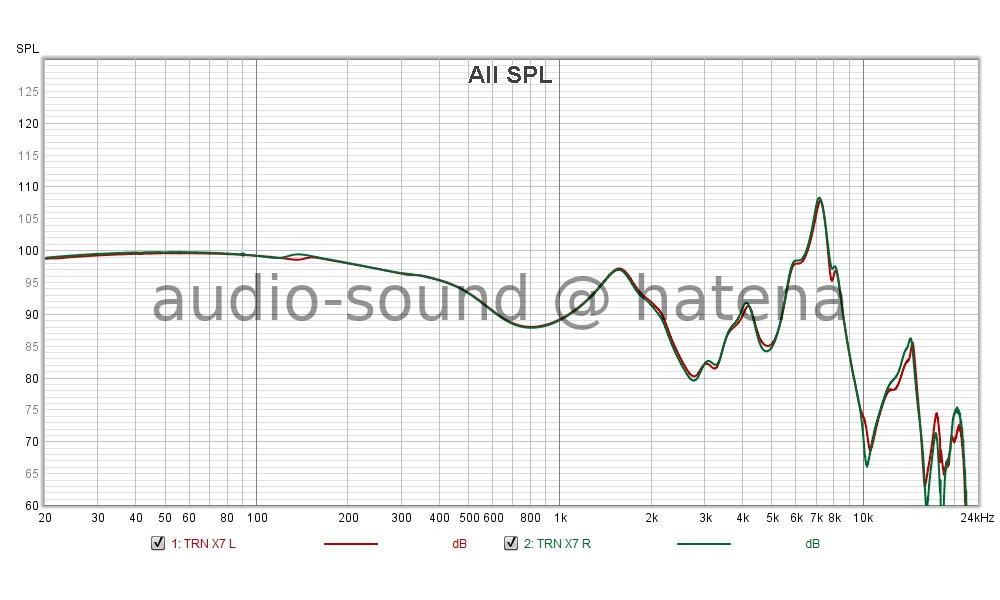 EarFun Free 2 Frequency Response (Free-field correction)