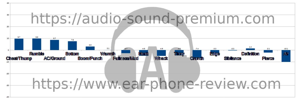EarFun Air Pro 2のオーディオステータス