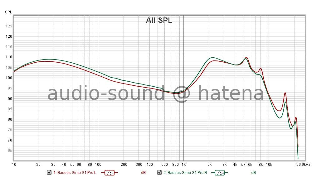 Baseus SiMU S1 Pro Frequency Response (RAW)