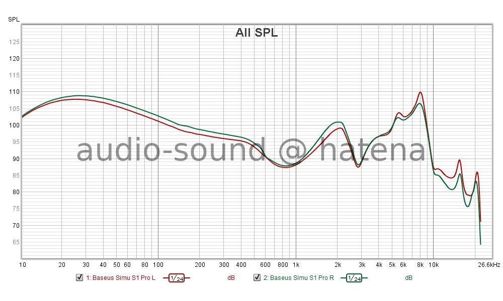 Baseus SiMU S1 Pro Frequency Response (Free-field correction)
