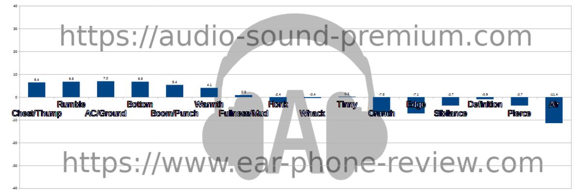 SeeAudio Bravery