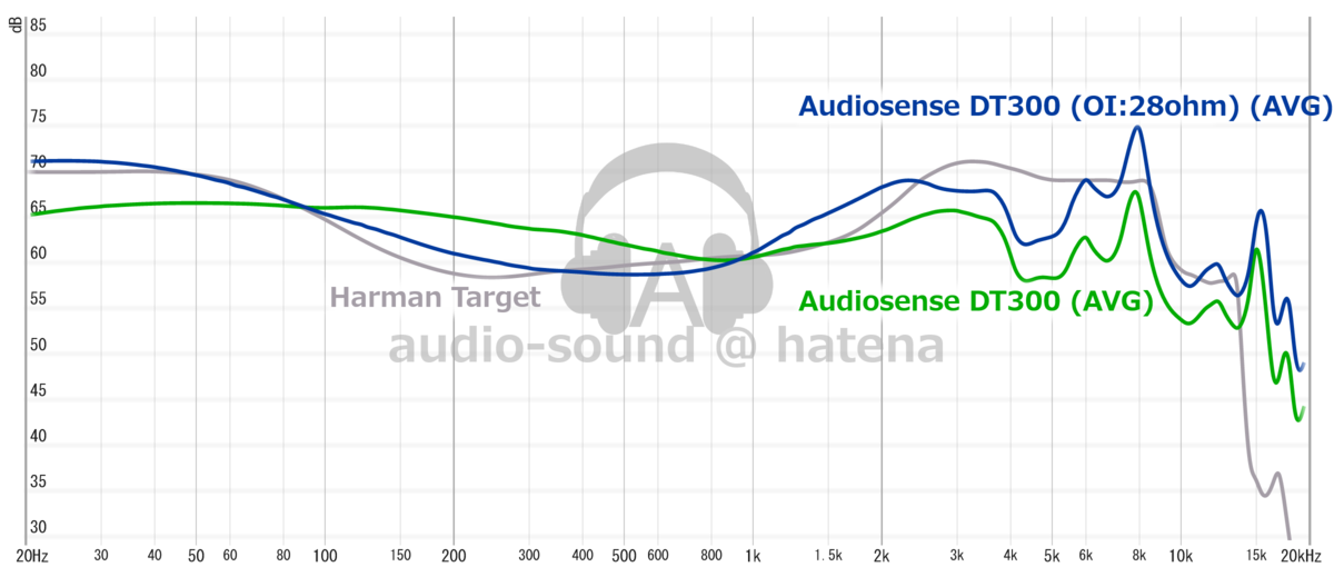 Audiosense DT300 Frequency Response (RAW)