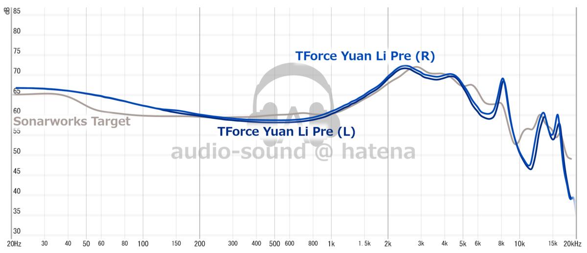 TForce Yuan Li Pre Frequency Response (RAW)