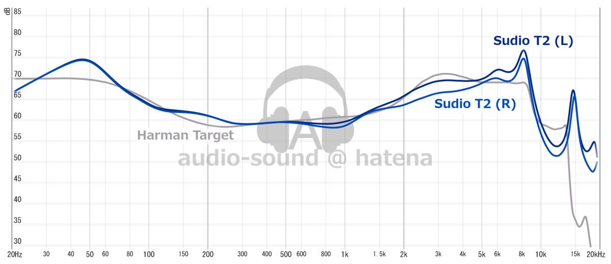 Sudio T2 Pro Frequency Response (RAW)