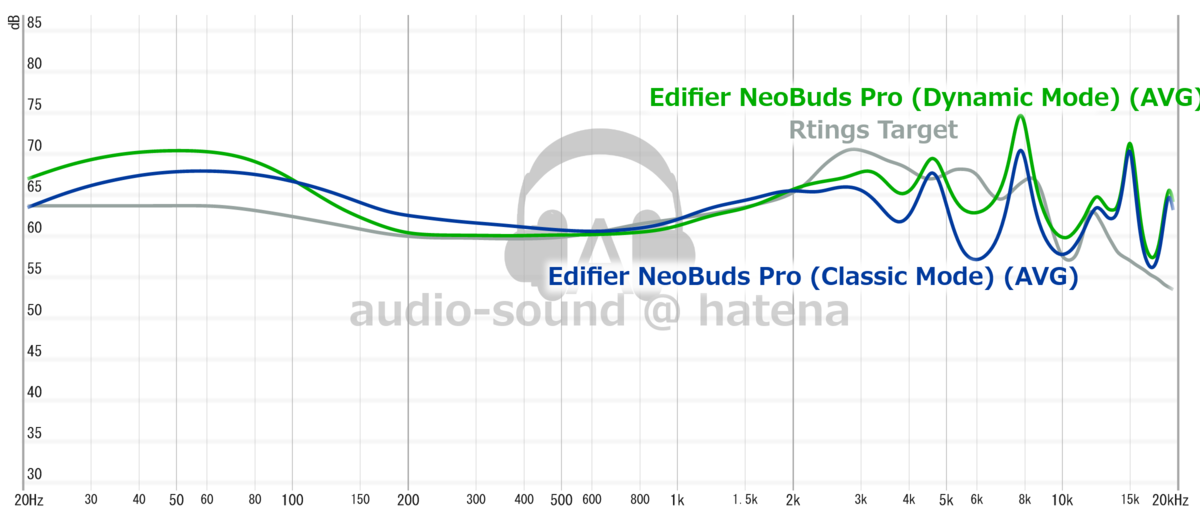 Edfier NeoBuds Pro Frequency Response (RAW)