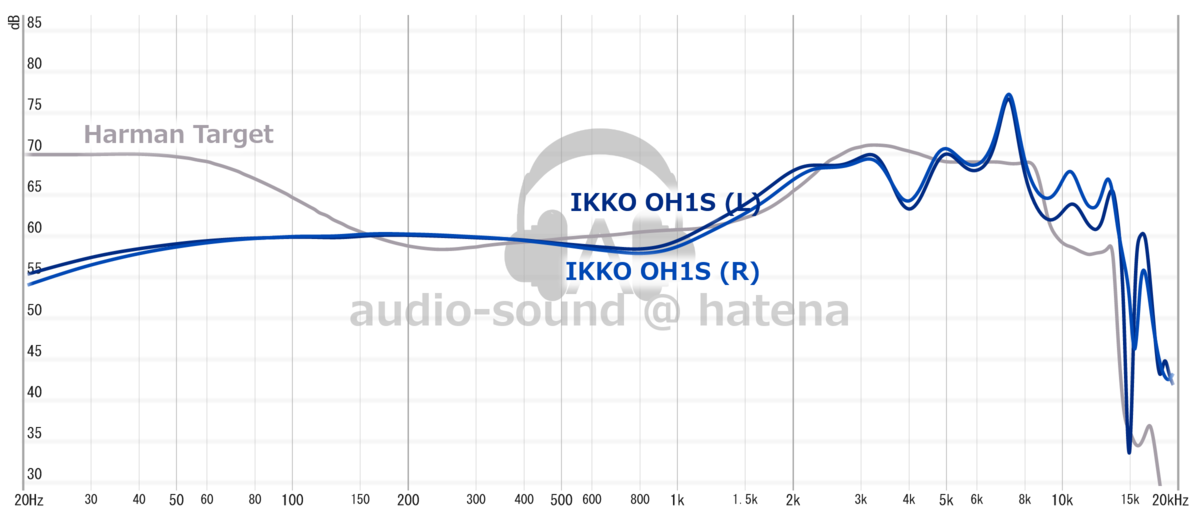 IKKO OH1S Frequency Response (RAW)